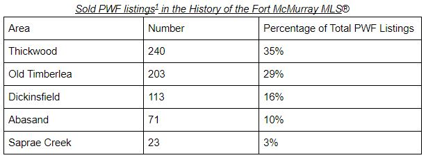 table showing pwf homes sold in fort mcmurray